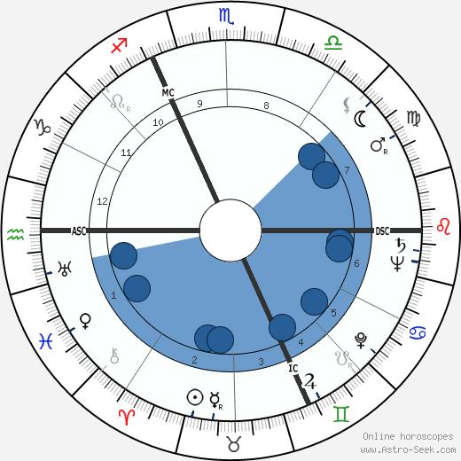 Maurice Druon wikipedia, horoscope, astrology, instagram