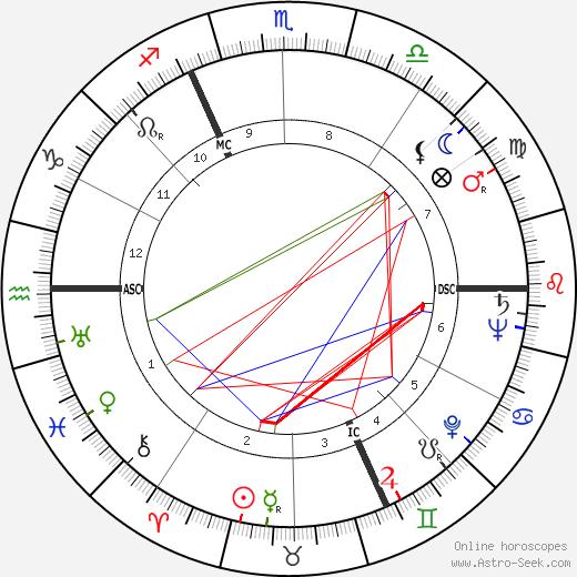 Maurice Druon birth chart, Maurice Druon astro natal horoscope, astrology