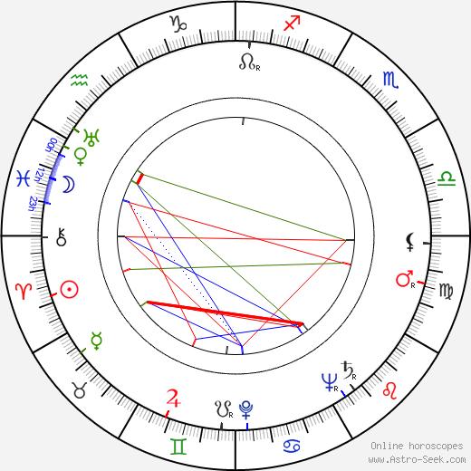 Morris Engel день рождения гороскоп, Morris Engel Натальная карта онлайн