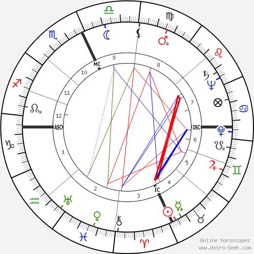 Remo Brindisi tema natale, oroscopo, Remo Brindisi oroscopi gratuiti, astrologia