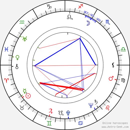 Rudolf Milič astro natal birth chart, Rudolf Milič horoscope, astrology