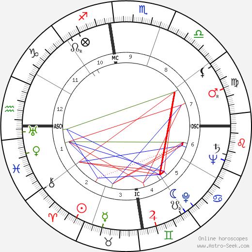 Спайк Миллиган Spike Milligan день рождения гороскоп, Spike Milligan Натальная карта онлайн