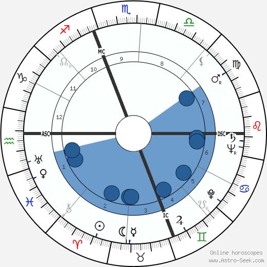 Tommy Smith wikipedia, horoscope, astrology, instagram