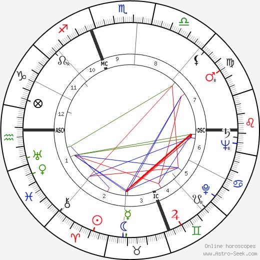 Tommy Smith birth chart, Tommy Smith astro natal horoscope, astrology