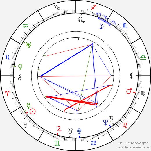 Viljo Lampela tema natale, oroscopo, Viljo Lampela oroscopi gratuiti, astrologia