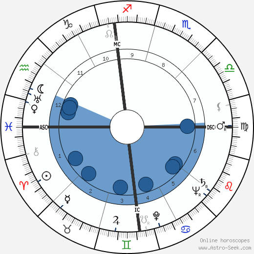 William Eythe wikipedia, horoscope, astrology, instagram