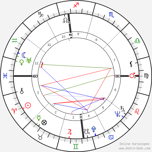 William Eythe birth chart, William Eythe astro natal horoscope, astrology