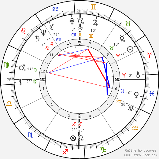 William Holden birth chart, biography, wikipedia 2018, 2019