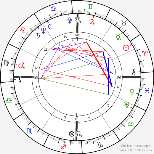 William Holden astro natal birth chart, William Holden horoscope, astrology