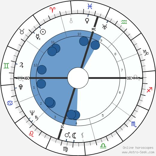 William Jay Smith wikipedia, horoscope, astrology, instagram