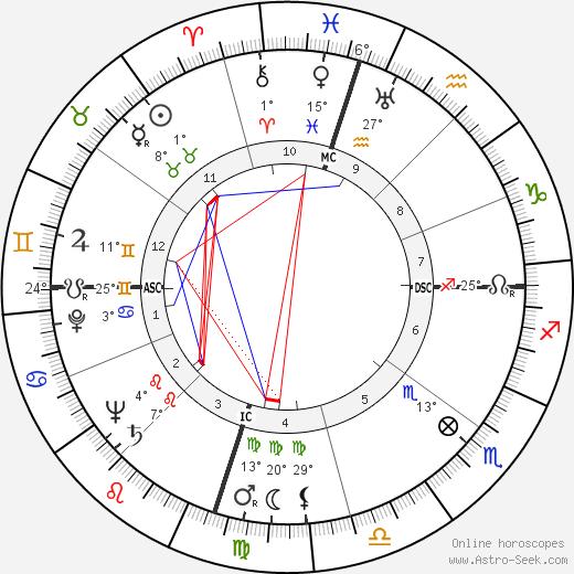 William Jay Smith birth chart, biography, wikipedia 2019, 2020