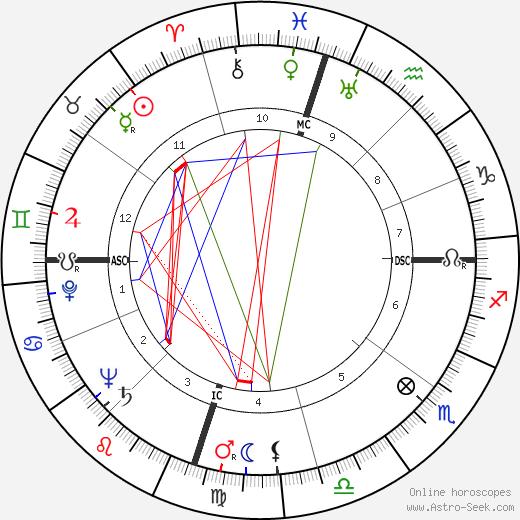 William Jay Smith astro natal birth chart, William Jay Smith horoscope, astrology