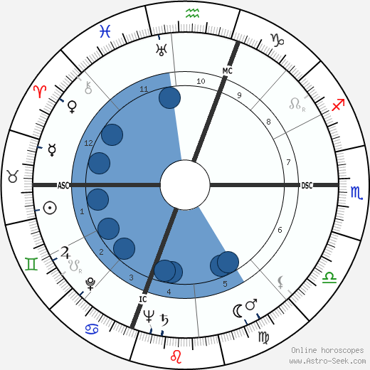 Alberto Bonucci wikipedia, horoscope, astrology, instagram