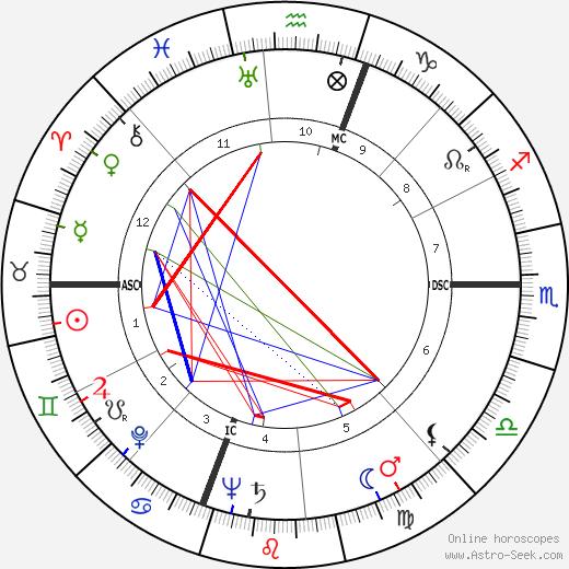 Alberto Bonucci tema natale, oroscopo, Alberto Bonucci oroscopi gratuiti, astrologia