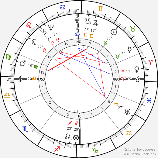 Birgit Nilsson birth chart, biography, wikipedia 2018, 2019