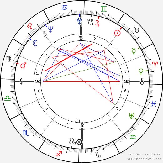 Birgit Nilsson astro natal birth chart, Birgit Nilsson horoscope, astrology