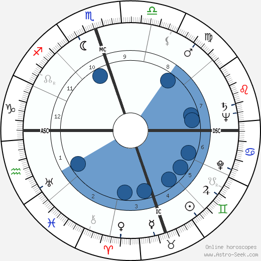 Coleman Young wikipedia, horoscope, astrology, instagram