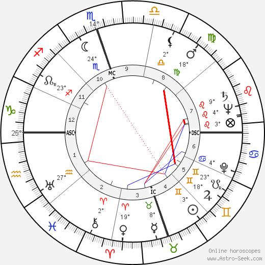 Coleman Young birth chart, biography, wikipedia 2019, 2020