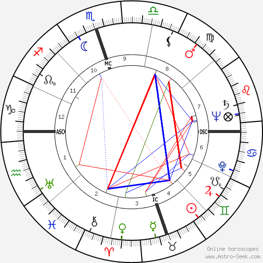 Coleman Young birth chart, Coleman Young astro natal horoscope, astrology
