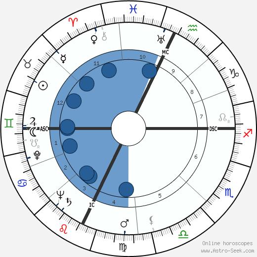 Donald Ballard wikipedia, horoscope, astrology, instagram
