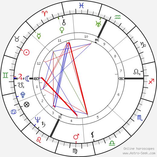 Donald Ballard день рождения гороскоп, Donald Ballard Натальная карта онлайн
