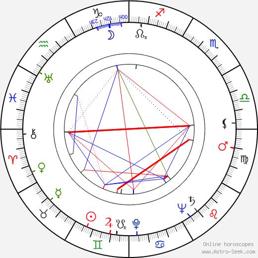 Edith Massey astro natal birth chart, Edith Massey horoscope, astrology