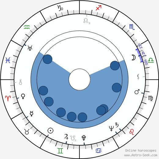 Emil Radok wikipedia, horoscope, astrology, instagram
