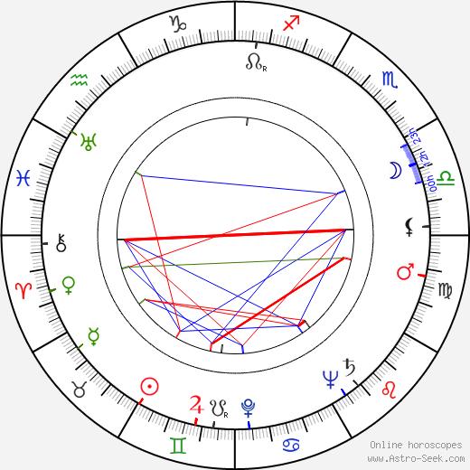 Emil Radok astro natal birth chart, Emil Radok horoscope, astrology
