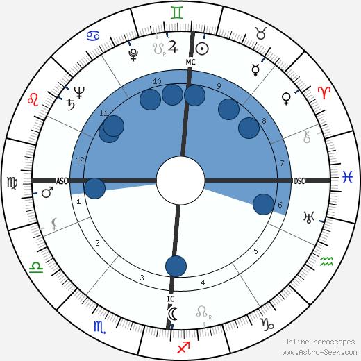 Erich Rossner wikipedia, horoscope, astrology, instagram