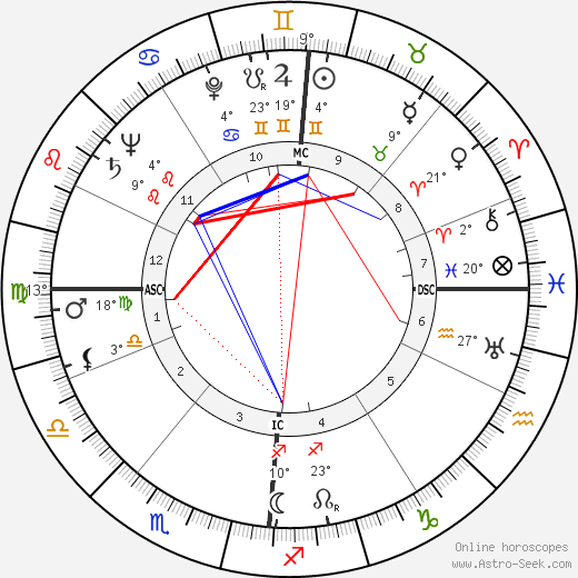 Erich Rossner birth chart, biography, wikipedia 2019, 2020