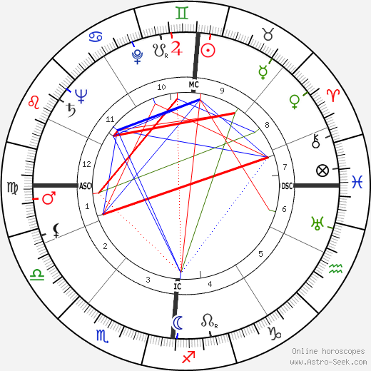 Erich Rossner astro natal birth chart, Erich Rossner horoscope, astrology