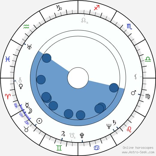 Gordon Whiting wikipedia, horoscope, astrology, instagram