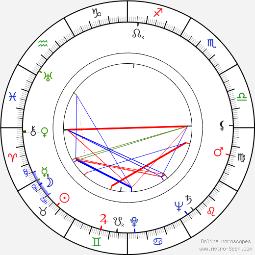 Gordon Whiting birth chart, Gordon Whiting astro natal horoscope, astrology