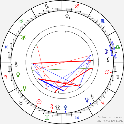 Jeanne Bates astro natal birth chart, Jeanne Bates horoscope, astrology