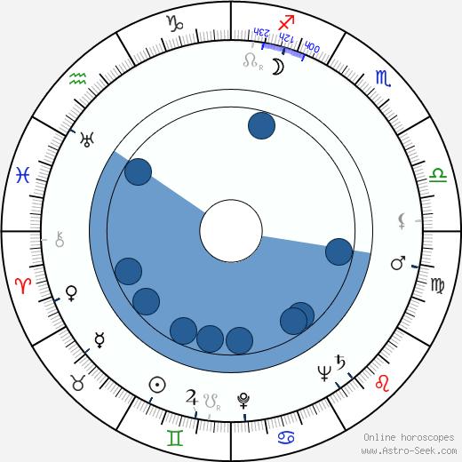 John Dall wikipedia, horoscope, astrology, instagram
