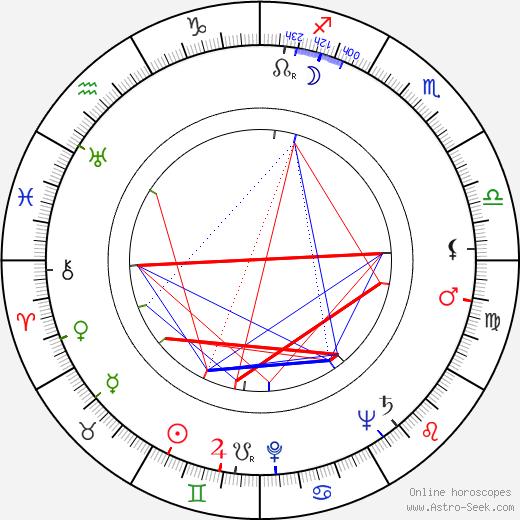 John Dall birth chart, John Dall astro natal horoscope, astrology