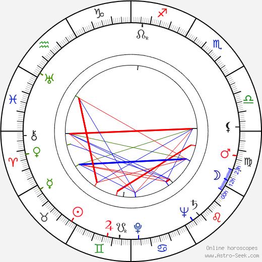Josef Pohl birth chart, Josef Pohl astro natal horoscope, astrology
