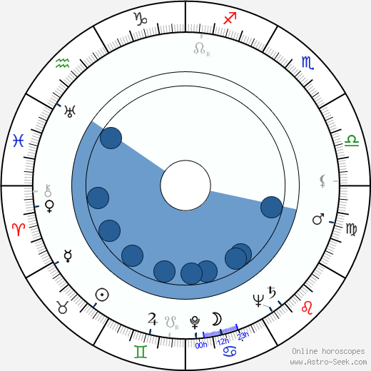 June Duprez wikipedia, horoscope, astrology, instagram