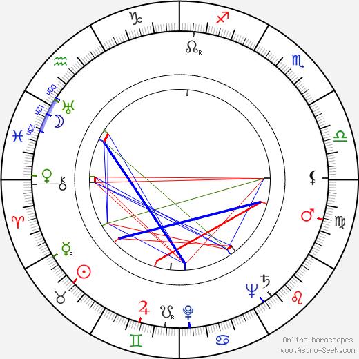 Klaus Kalima день рождения гороскоп, Klaus Kalima Натальная карта онлайн