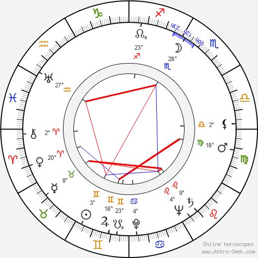 Konstantin Voynov birth chart, biography, wikipedia 2019, 2020