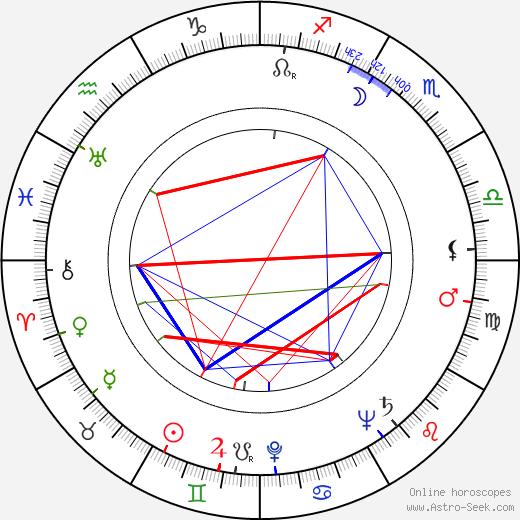 Konstantin Voynov astro natal birth chart, Konstantin Voynov horoscope, astrology