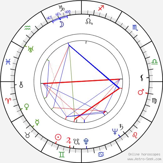 Lída Vostrčilová birth chart, Lída Vostrčilová astro natal horoscope, astrology