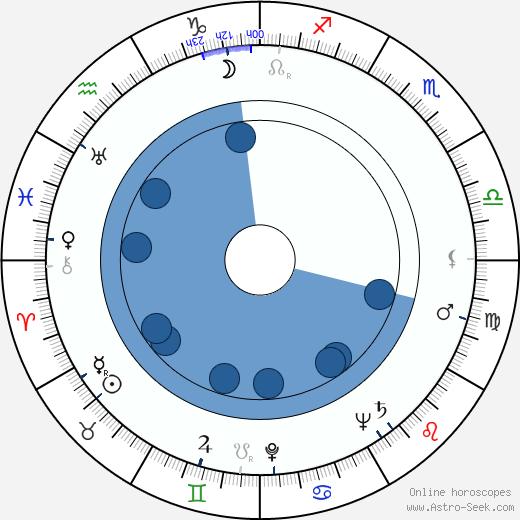 Marie Motlová wikipedia, horoscope, astrology, instagram