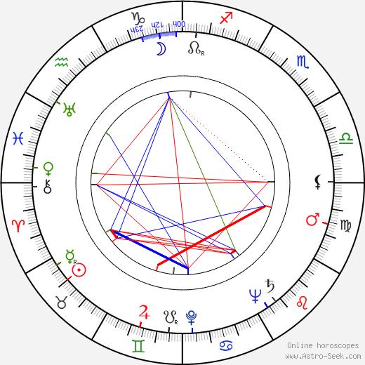 Marie Motlová astro natal birth chart, Marie Motlová horoscope, astrology
