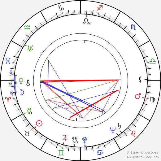 Marjatta Kurenniemi birth chart, Marjatta Kurenniemi astro natal horoscope, astrology