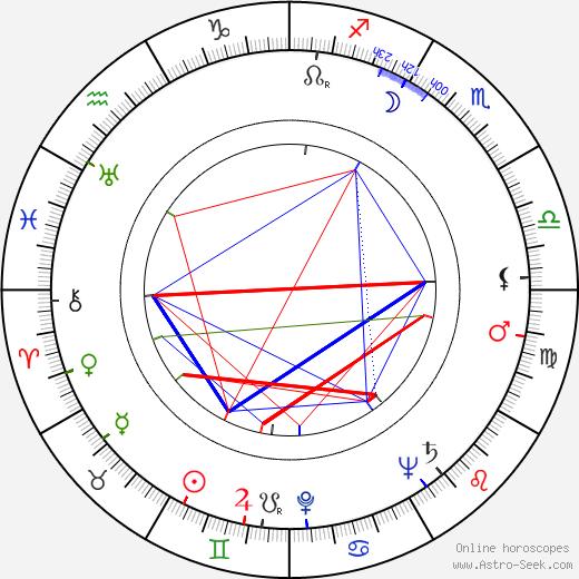 Mary Nell Santacroce birth chart, Mary Nell Santacroce astro natal horoscope, astrology