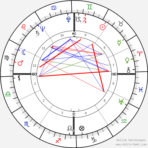 Массимо Джиротти Massimo Girotti день рождения гороскоп, Massimo Girotti Натальная карта онлайн