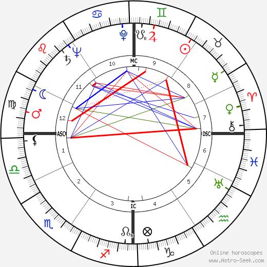 Massimo Girotti tema natale, oroscopo, Massimo Girotti oroscopi gratuiti, astrologia