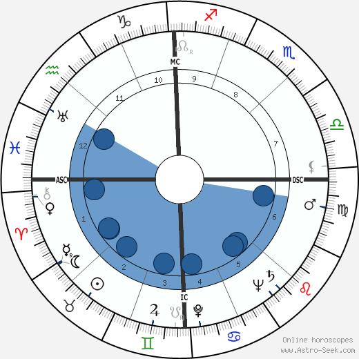 Mike Wallace wikipedia, horoscope, astrology, instagram
