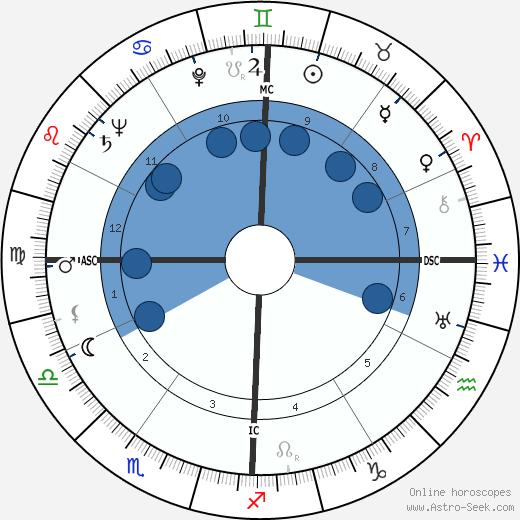 Neb Stewart wikipedia, horoscope, astrology, instagram